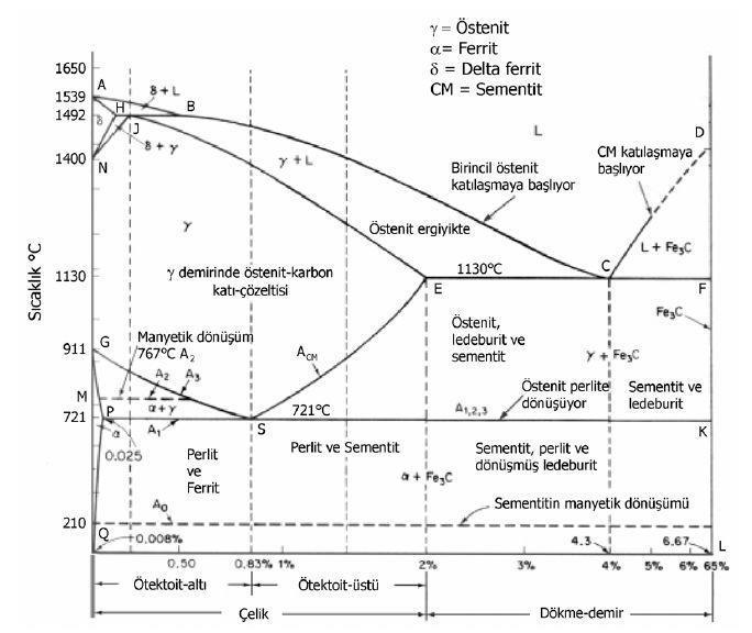 Demir Karbon Denge Diyagramı