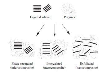 polimer-nanokompozit-yapilar