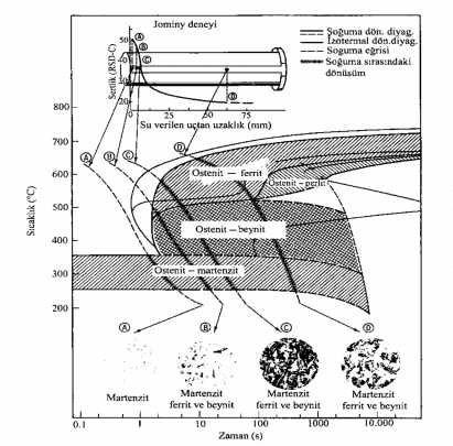 AISI 8630 çeliği için Jominy deneyinden elde edilen verilerle sürekli soğuma eğrileri ve izotermal dönüşüm diyagramlari arasındaki ilişki