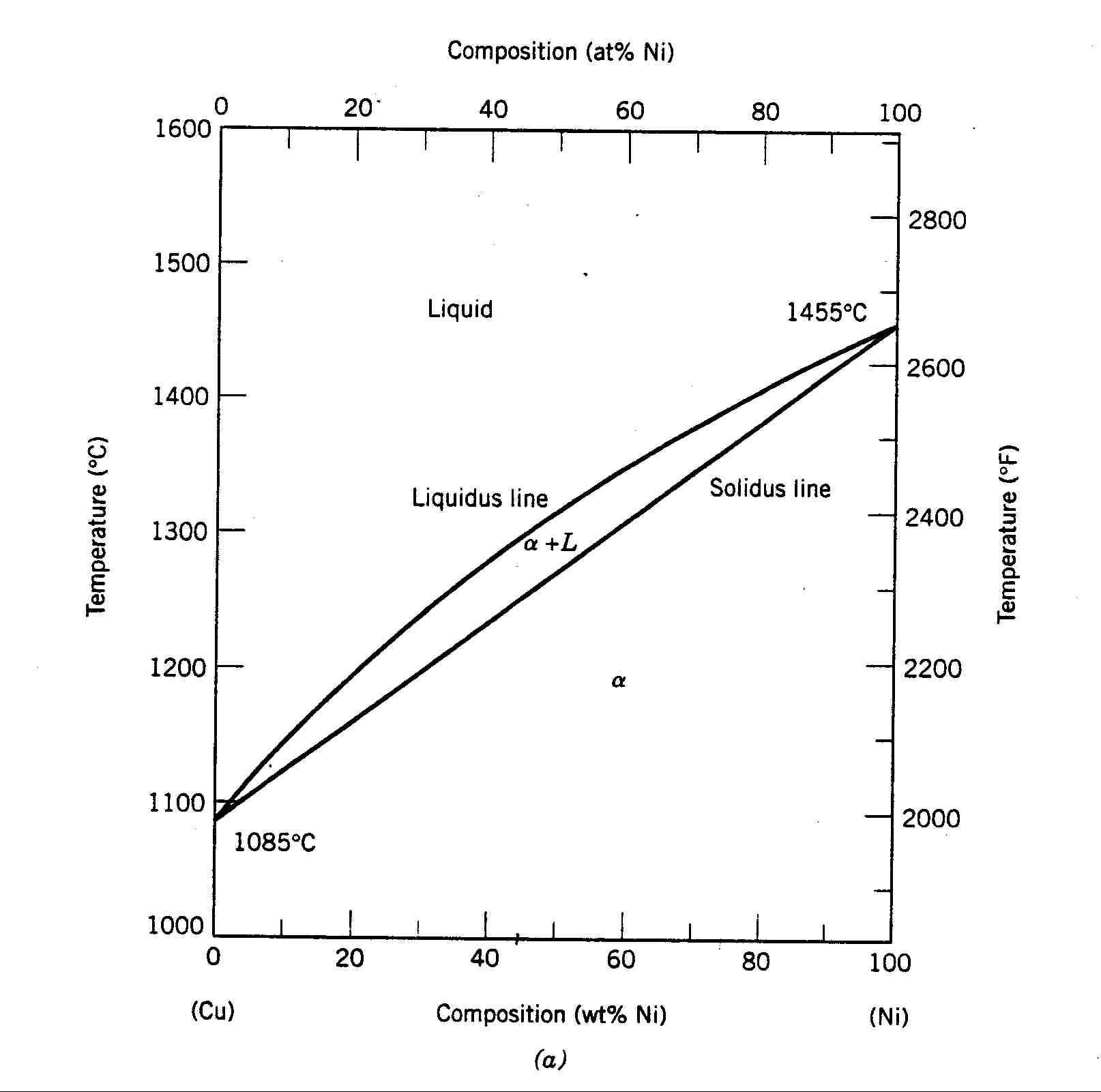 Cu-Ni Faz Diyagramı