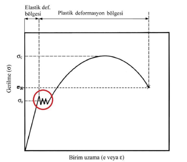 gerilme-uzama-grafik